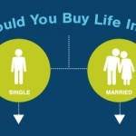 Decision Tree: When Should You Buy Life Insurance?