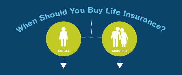 Image result for When Should You Buy Life Insurance?