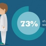 5 Job Hunting Mistakes New Doctors Should Avoid [INFOGRAPHIC]